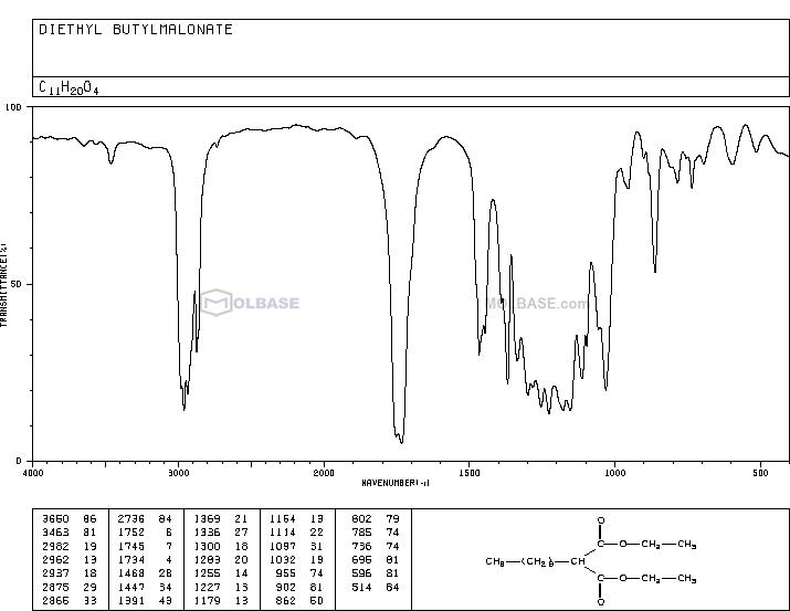 Diethyl butylmalonate NMR spectra analysis, Chemical CAS NO. 133-08-4 NMR spectral analysis, Diethyl butylmalonate C-NMR spectrum