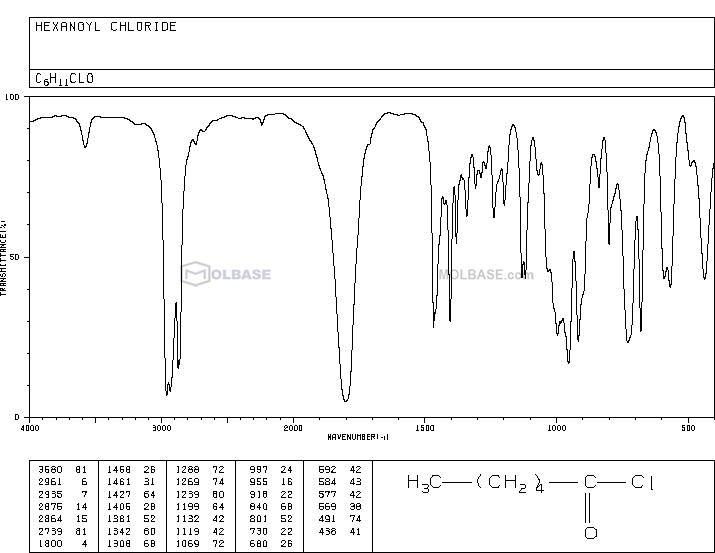 Hexanoyl chloride NMR spectra analysis, Chemical CAS NO. 142-61-0 NMR spectral analysis, Hexanoyl chloride C-NMR spectrum