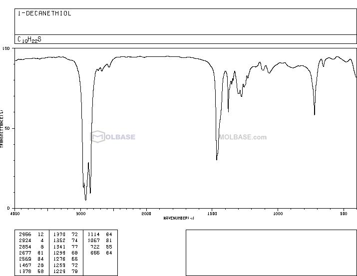 1-Decanethiol NMR spectra analysis, Chemical CAS NO. 143-10-2 NMR spectral analysis, 1-Decanethiol C-NMR spectrum