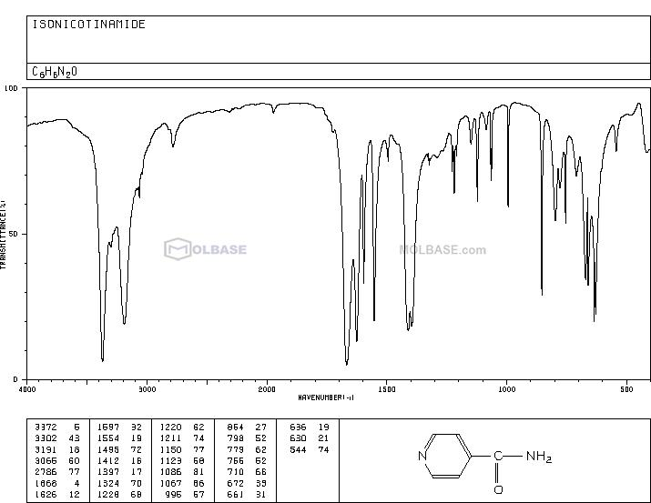 isonicotinamide NMR spectra analysis, Chemical CAS NO. 1453-82-3 NMR spectral analysis, isonicotinamide C-NMR spectrum