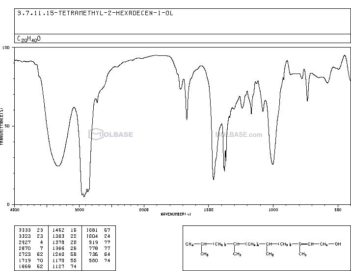 phytol NMR spectra analysis, Chemical CAS NO. 150-86-7 NMR spectral analysis, phytol C-NMR spectrum