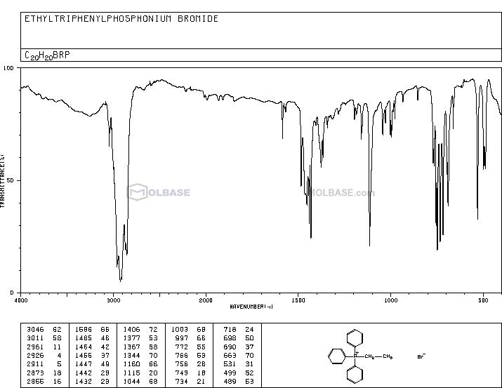 Ethyltriphenylphosphonium bromide NMR spectra analysis, Chemical CAS NO. 1530-32-1 NMR spectral analysis, Ethyltriphenylphosphonium bromide C-NMR spectrum