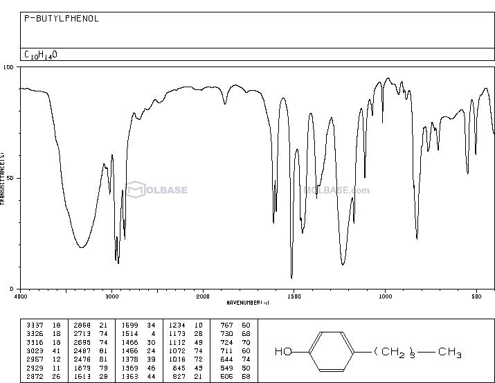 4-Butylphenol NMR spectra analysis, Chemical CAS NO. 1638-22-8 NMR spectral analysis, 4-Butylphenol C-NMR spectrum