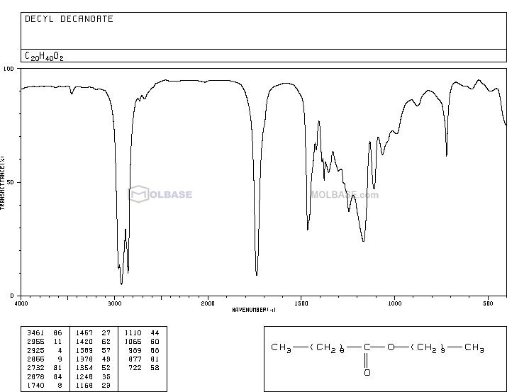 Decyl Decanoate NMR spectra analysis, Chemical CAS NO. 1654-86-0 NMR spectral analysis, Decyl Decanoate C-NMR spectrum