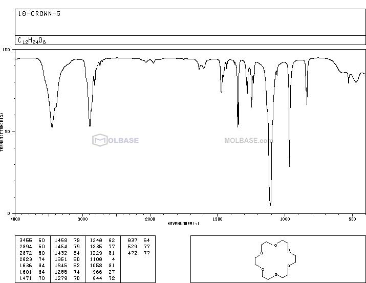 18-crown-6 NMR spectra analysis, Chemical CAS NO. 17455-13-9 NMR spectral analysis, 18-crown-6 C-NMR spectrum