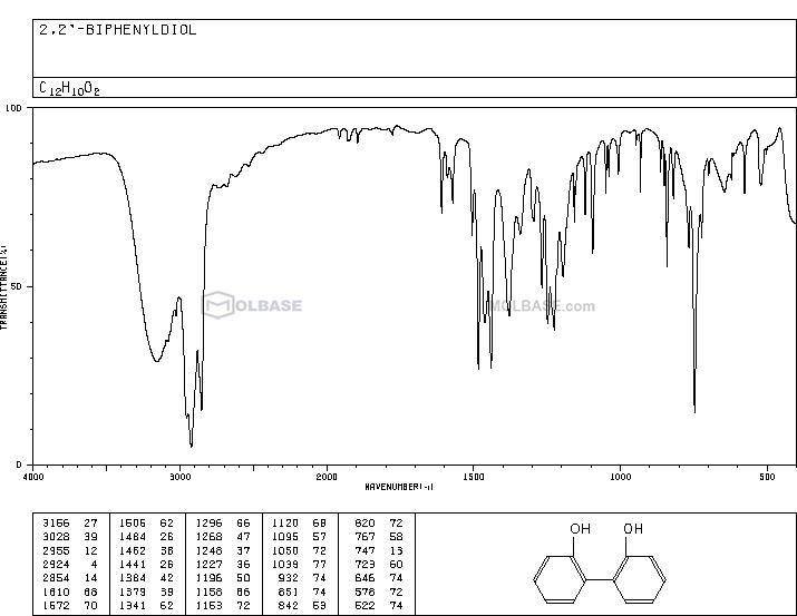 biphenyl-2,2'-diol NMR spectra analysis, Chemical CAS NO. 1806-29-7 NMR spectral analysis, biphenyl-2,2'-diol C-NMR spectrum