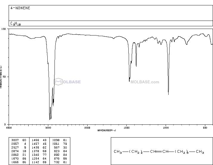 TRANS-4-NONENE NMR spectra analysis, Chemical CAS NO. 2198-23-4 NMR spectral analysis, TRANS-4-NONENE C-NMR spectrum