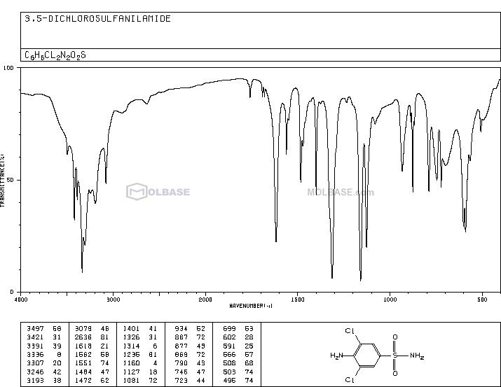 4-amino-3,5-dichlorobenzenesulfonamide NMR spectra analysis, Chemical CAS NO. 22134-75-4 NMR spectral analysis, 4-amino-3,5-dichlorobenzenesulfonamide C-NMR spectrum