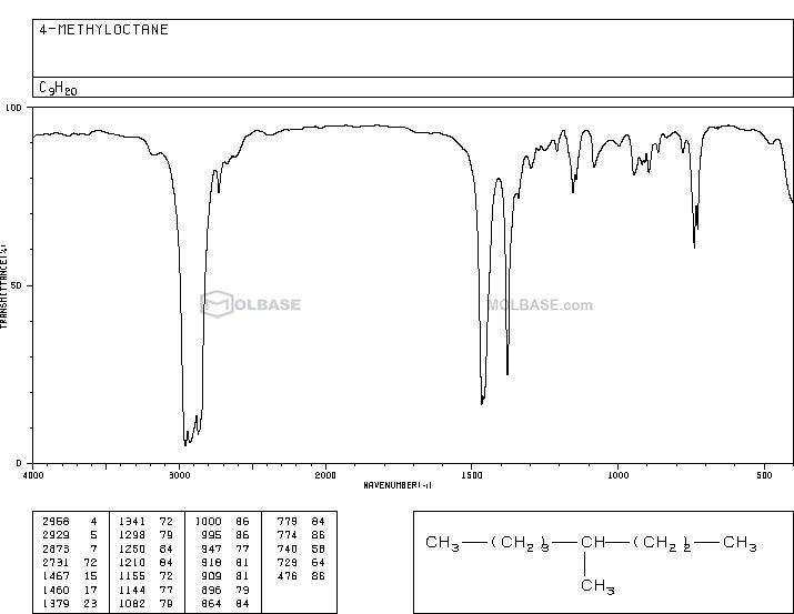 4-METHYLOCTANE NMR spectra analysis, Chemical CAS NO. 2216-34-4 NMR spectral analysis, 4-METHYLOCTANE C-NMR spectrum