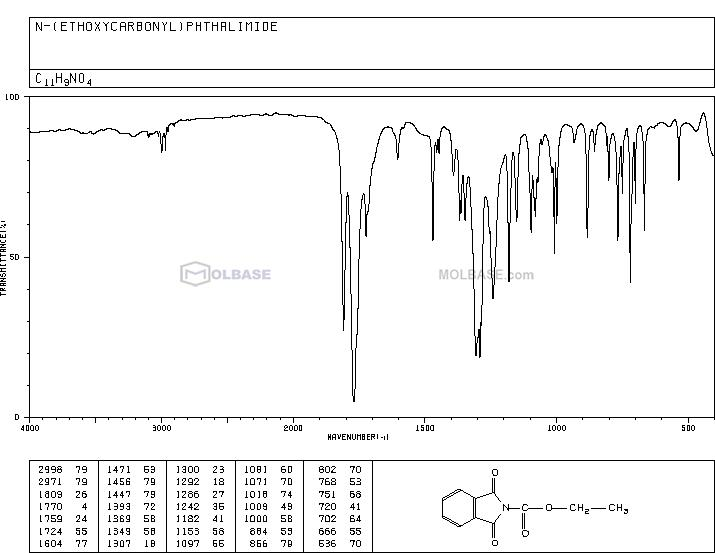 ethyl 1,3-dioxoisoindole-2-carboxylate NMR spectra analysis, Chemical CAS NO. 22509-74-6 NMR spectral analysis, ethyl 1,3-dioxoisoindole-2-carboxylate C-NMR spectrum