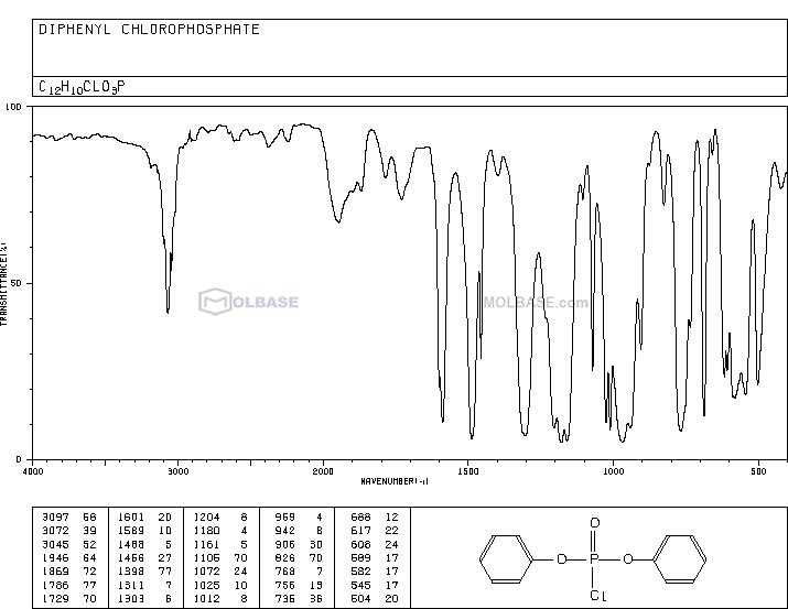 [chloro(phenoxy)phosphoryl]oxybenzene NMR spectra analysis, Chemical CAS NO. 2524-64-3 NMR spectral analysis, [chloro(phenoxy)phosphoryl]oxybenzene C-NMR spectrum
