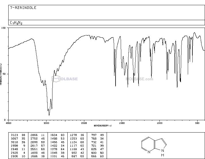 7-Azaindole NMR spectra analysis, Chemical CAS NO. 271-63-6 NMR spectral analysis, 7-Azaindole C-NMR spectrum
