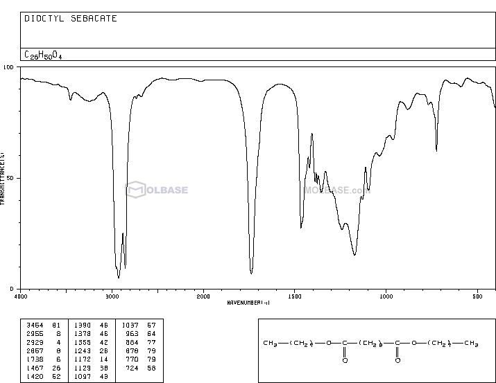 Diisooctyl sebacate NMR spectra analysis, Chemical CAS NO. 27214-90-0 NMR spectral analysis, Diisooctyl sebacate C-NMR spectrum