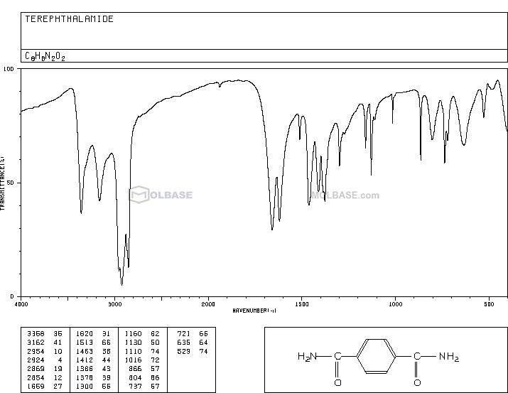 terephthalamide NMR spectra analysis, Chemical CAS NO. 3010-82-0 NMR spectral analysis, terephthalamide C-NMR spectrum