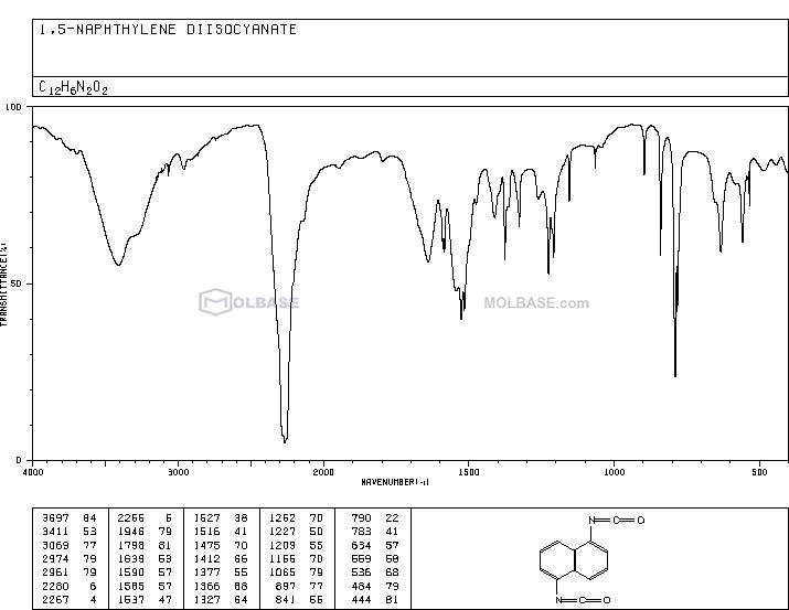 1,5-Naphthalene diisocyanate NMR spectra analysis, Chemical CAS NO. 3173-72-6 NMR spectral analysis, 1,5-Naphthalene diisocyanate C-NMR spectrum