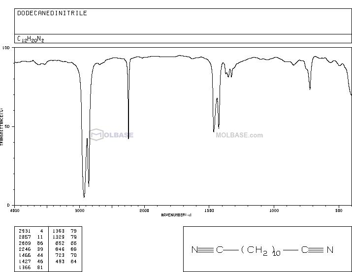 Dodecanedinitrile NMR spectra analysis, Chemical CAS NO. 4543-66-2 NMR spectral analysis, Dodecanedinitrile C-NMR spectrum