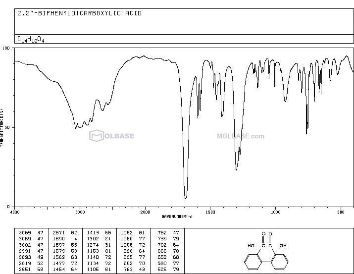diphenic acid NMR spectra analysis, Chemical CAS NO. 482-05-3 NMR spectral analysis, diphenic acid C-NMR spectrum