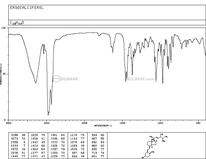 Vitamin D2 NMR spectra analysis, Chemical CAS NO. 50-14-6 NMR spectral analysis, Vitamin D2 C-NMR spectrum