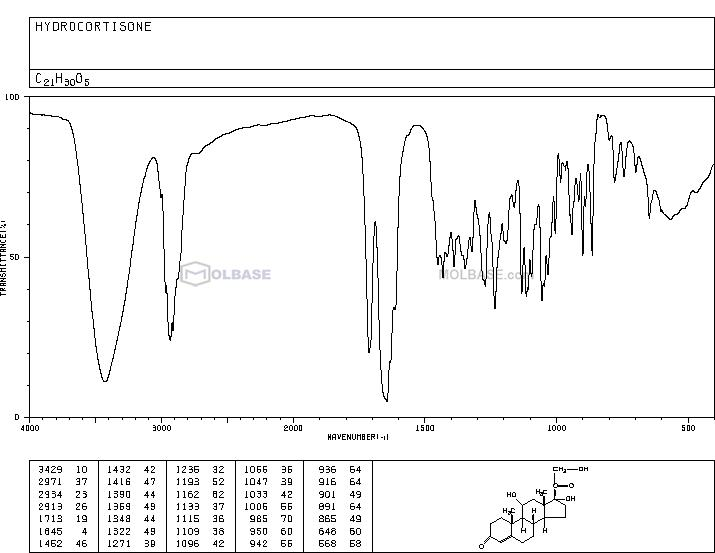 cortisol NMR spectra analysis, Chemical CAS NO. 50-23-7 NMR spectral analysis, cortisol C-NMR spectrum