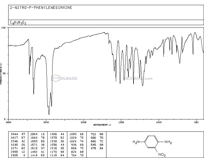 2-nitro-p-phenylenediamine NMR spectra analysis, Chemical CAS NO. 5307-14-2 NMR spectral analysis, 2-nitro-p-phenylenediamine C-NMR spectrum