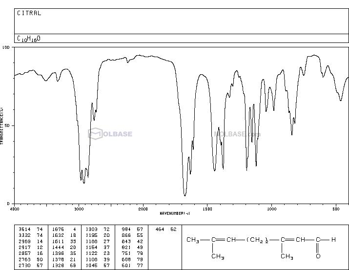 citral NMR spectra analysis, Chemical CAS NO. 5392-40-5 NMR spectral analysis, citral C-NMR spectrum