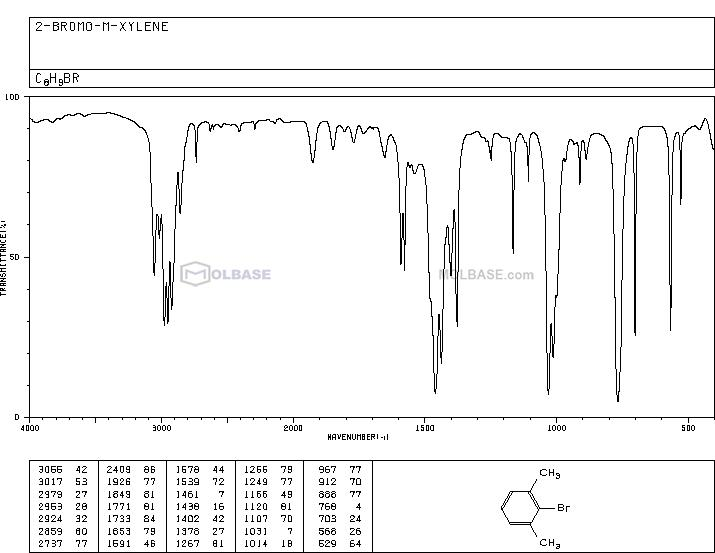 2-Bromo-1,3-dimethylbenzene NMR spectra analysis, Chemical CAS NO. 576-22-7 NMR spectral analysis, 2-Bromo-1,3-dimethylbenzene C-NMR spectrum