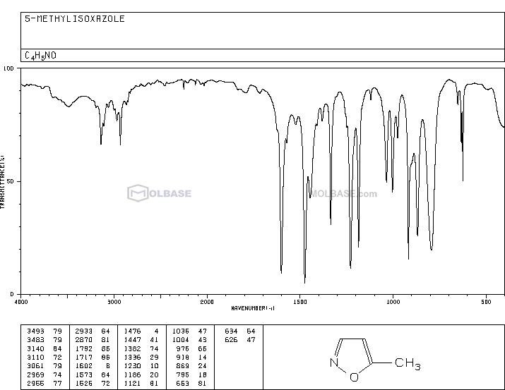 5-Methylisoxazole NMR spectra analysis, Chemical CAS NO. 5765-44-6 NMR spectral analysis, 5-Methylisoxazole C-NMR spectrum