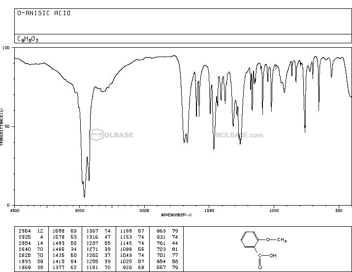 O-methylsalicylic acid NMR spectra analysis, Chemical CAS NO. 579-75-9 NMR spectral analysis, O-methylsalicylic acid C-NMR spectrum