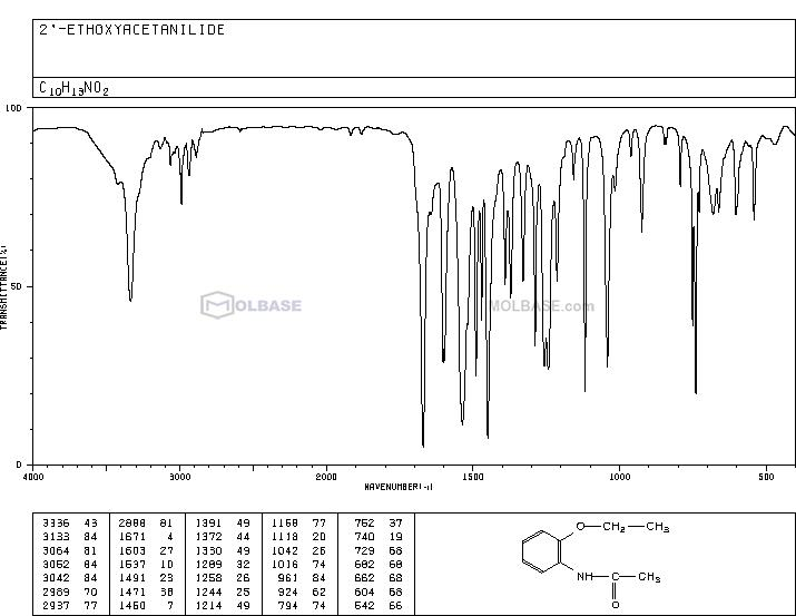 N-(2-ethoxyphenyl)acetamide NMR spectra analysis, Chemical CAS NO. 581-08-8 NMR spectral analysis, N-(2-ethoxyphenyl)acetamide C-NMR spectrum