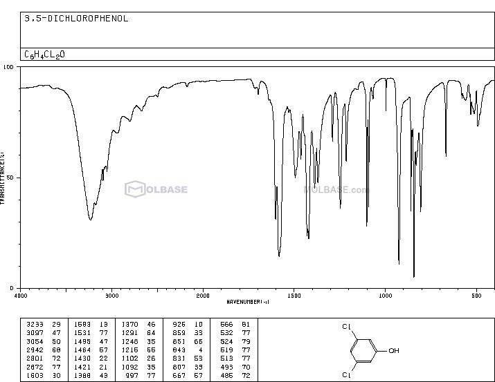 3,5-Dichlorophenol NMR spectra analysis, Chemical CAS NO. 591-35-5 NMR spectral analysis, 3,5-Dichlorophenol C-NMR spectrum