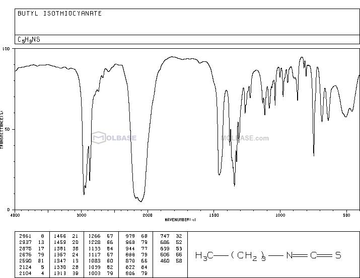 butyl isothiocyanate NMR spectra analysis, Chemical CAS NO. 592-82-5 NMR spectral analysis, butyl isothiocyanate C-NMR spectrum