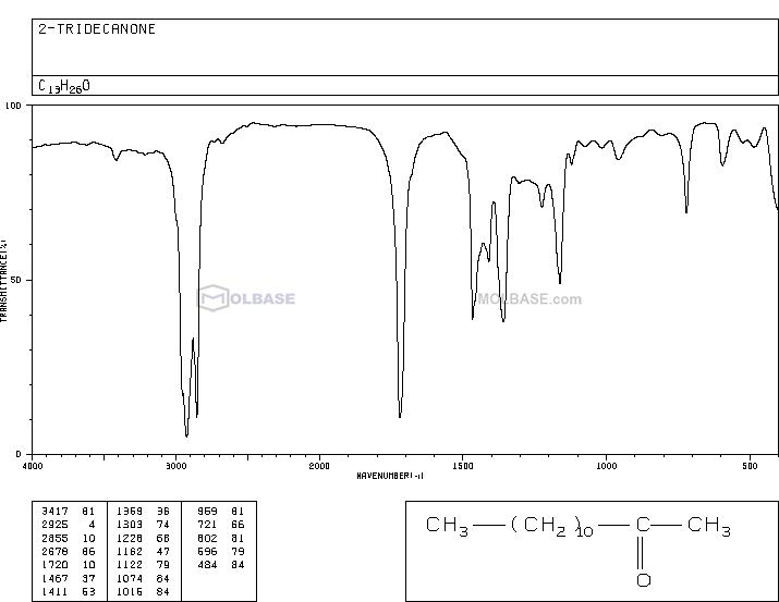 tridecan-2-one NMR spectra analysis, Chemical CAS NO. 593-08-8 NMR spectral analysis, tridecan-2-one C-NMR spectrum