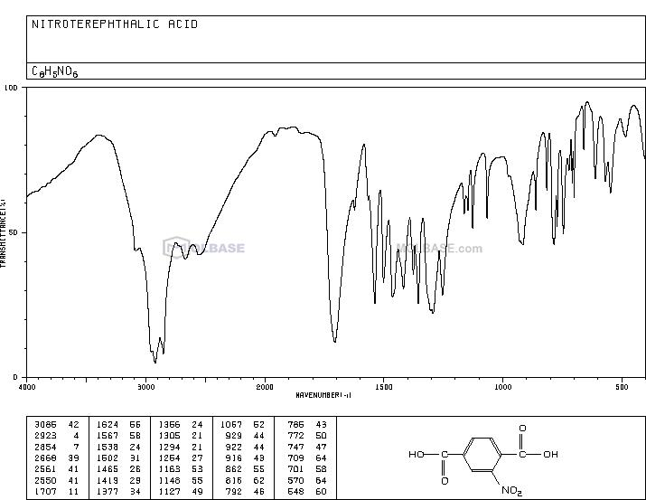 Nitroterephthalic acid NMR spectra analysis, Chemical CAS NO. 610-29-7 NMR spectral analysis, Nitroterephthalic acid C-NMR spectrum
