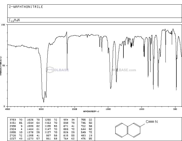 2-Naphthonitrile NMR spectra analysis, Chemical CAS NO. 613-46-7 NMR spectral analysis, 2-Naphthonitrile C-NMR spectrum