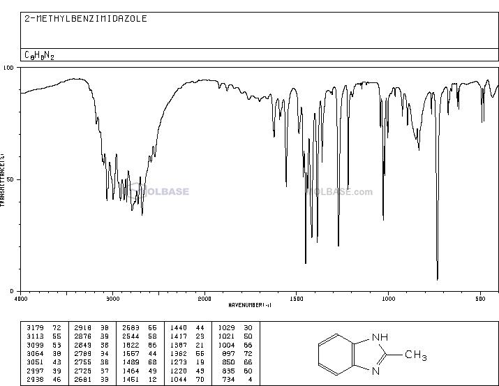 2-Methylbenzimidazole NMR spectra analysis, Chemical CAS NO. 615-15-6 NMR spectral analysis, 2-Methylbenzimidazole C-NMR spectrum