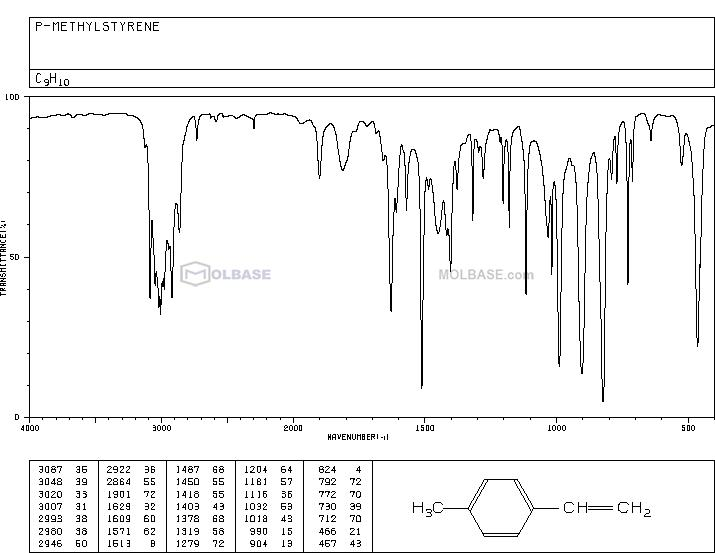 4-Methylstyrene NMR spectra analysis, Chemical CAS NO. 622-97-9 NMR spectral analysis, 4-Methylstyrene C-NMR spectrum