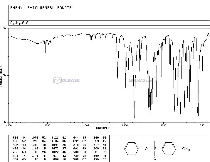 P-TOLUENESULFONIC ACID PHENYL ESTER NMR spectra analysis, Chemical CAS NO. 640-60-8 NMR spectral analysis, P-TOLUENESULFONIC ACID PHENYL ESTER C-NMR spectrum