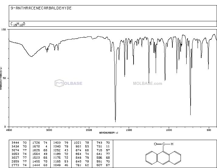 9-Anthraldehyde NMR spectra analysis, Chemical CAS NO. 642-31-9 NMR spectral analysis, 9-Anthraldehyde C-NMR spectrum