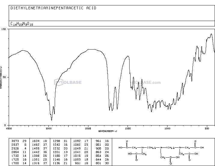 pentetic acid NMR spectra analysis, Chemical CAS NO. 67-43-6 NMR spectral analysis, pentetic acid C-NMR spectrum
