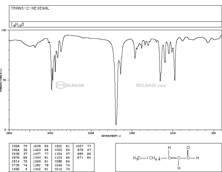 TRANS-2-HEXENAL NMR spectra analysis, Chemical CAS NO. 6728-26-3 NMR spectral analysis, TRANS-2-HEXENAL C-NMR spectrum