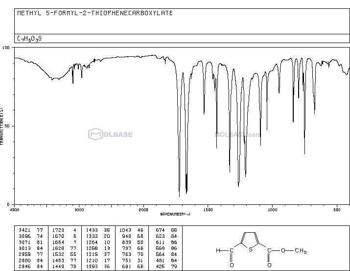 methyl 5-formylthiophene-2-carboxylate NMR spectra analysis, Chemical CAS NO. 67808-64-4 NMR spectral analysis, methyl 5-formylthiophene-2-carboxylate C-NMR spectrum