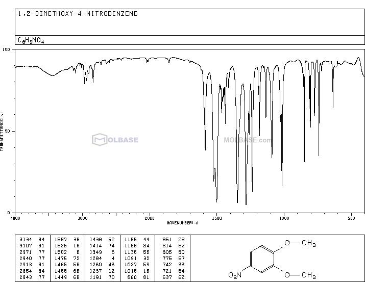 4-Nitroveratrole NMR spectra analysis, Chemical CAS NO. 709-09-1 NMR spectral analysis, 4-Nitroveratrole C-NMR spectrum