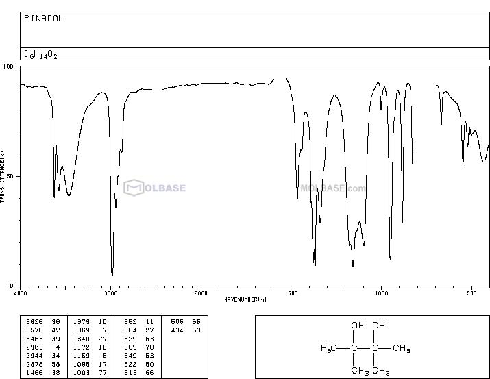 2,3-dimethylbutane-2,3-diol NMR spectra analysis, Chemical CAS NO. 76-09-5 NMR spectral analysis, 2,3-dimethylbutane-2,3-diol C-NMR spectrum