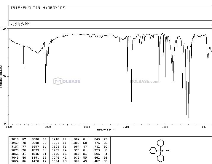 fentin hydroxide NMR spectra analysis, Chemical CAS NO. 76-87-9 NMR spectral analysis, fentin hydroxide C-NMR spectrum
