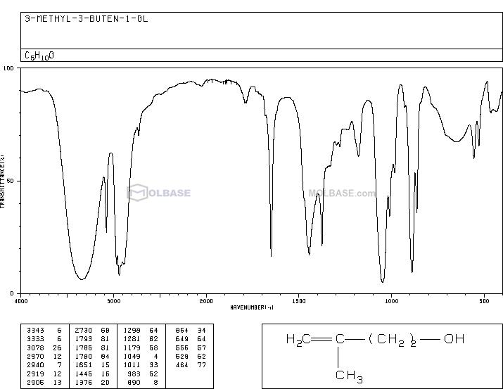 3-methylbut-3-en-1-ol NMR spectra analysis, Chemical CAS NO. 763-32-6 NMR spectral analysis, 3-methylbut-3-en-1-ol C-NMR spectrum