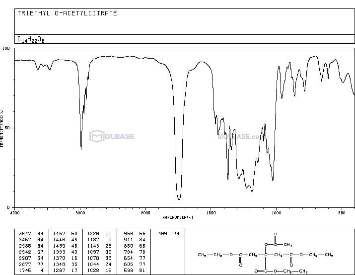 Triethyl O-Acetylcitrate NMR spectra analysis, Chemical CAS NO. 77-89-4 NMR spectral analysis, Triethyl O-Acetylcitrate C-NMR spectrum