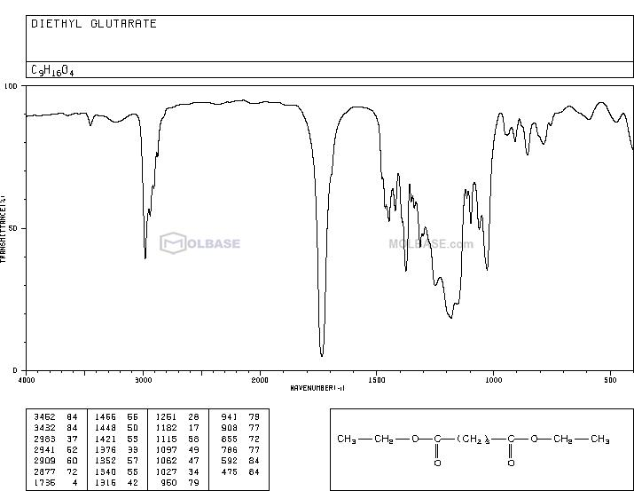 diethyl glutarate NMR spectra analysis, Chemical CAS NO. 818-38-2 NMR spectral analysis, diethyl glutarate C-NMR spectrum