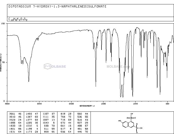 Dipotassium 7-hydroxynaphthalene-1,3-disulphonate NMR spectra analysis, Chemical CAS NO. 842-18-2 NMR spectral analysis, Dipotassium 7-hydroxynaphthalene-1,3-disulphonate C-NMR spectrum