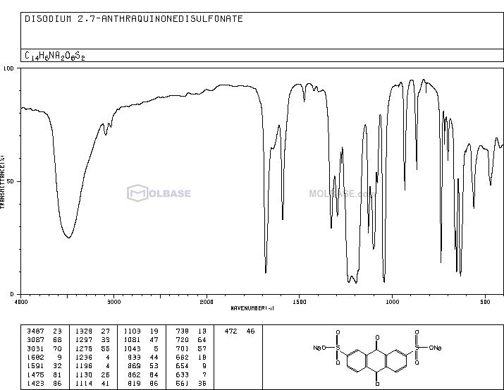 Anthraquinone-2,7-Disulfonic Acid Disodium Salt NMR spectra analysis, Chemical CAS NO. 853-67-8 NMR spectral analysis, Anthraquinone-2,7-Disulfonic Acid Disodium Salt C-NMR spectrum