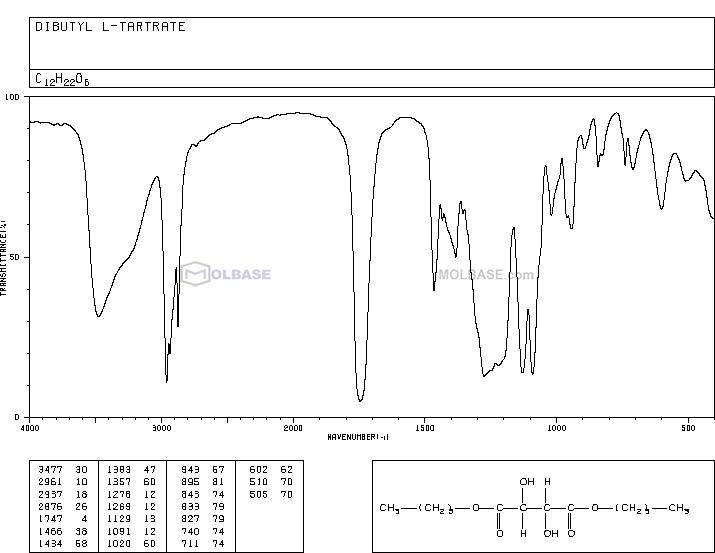 (2R,3R)-Dibutyl 2,3-dihydroxysuccinate NMR spectra analysis, Chemical CAS NO. 87-92-3 NMR spectral analysis, (2R,3R)-Dibutyl 2,3-dihydroxysuccinate C-NMR spectrum